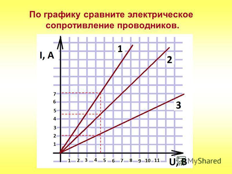 По графику сравните электрическое сопротивление проводников.