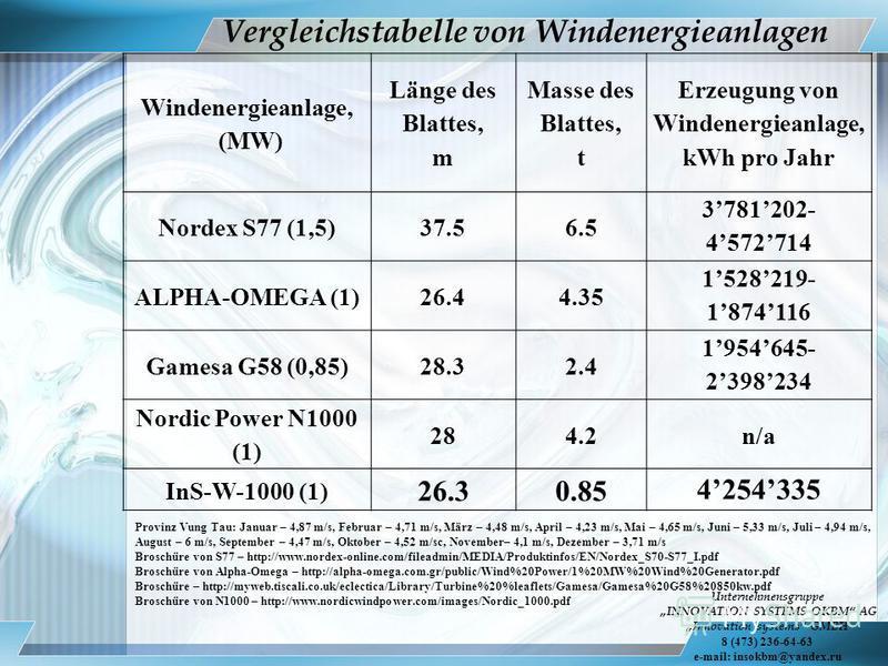 Vergleichstabelle von Windenergieanlagen Windenergieanlage, (MW) Länge des Blattes, m Masse des Blattes, t Erzeugung von Windenergieanlage, kWh pro Jahr Nordex S77 (1,5)37.56.5 3781202- 4572714 ALPHA-OMEGA (1)26.44.35 1528219- 1874116 Gamesa G58 (0,8