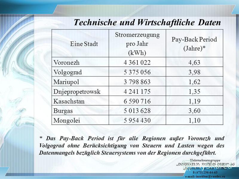 Technische und Wirtschaftliche Daten Eine Stadt Stromerzeugung pro Jahr (kWh) Pay-Back Period (Jahre)* Voronezh4 361 0224,63 Volgograd5 375 0563,98 Mariupol3 798 8631,62 Dnjepropetrowsk 4 241 1751,35 Kasachstan6 590 7161,19 Burgas5 013 6283,60 Mongol
