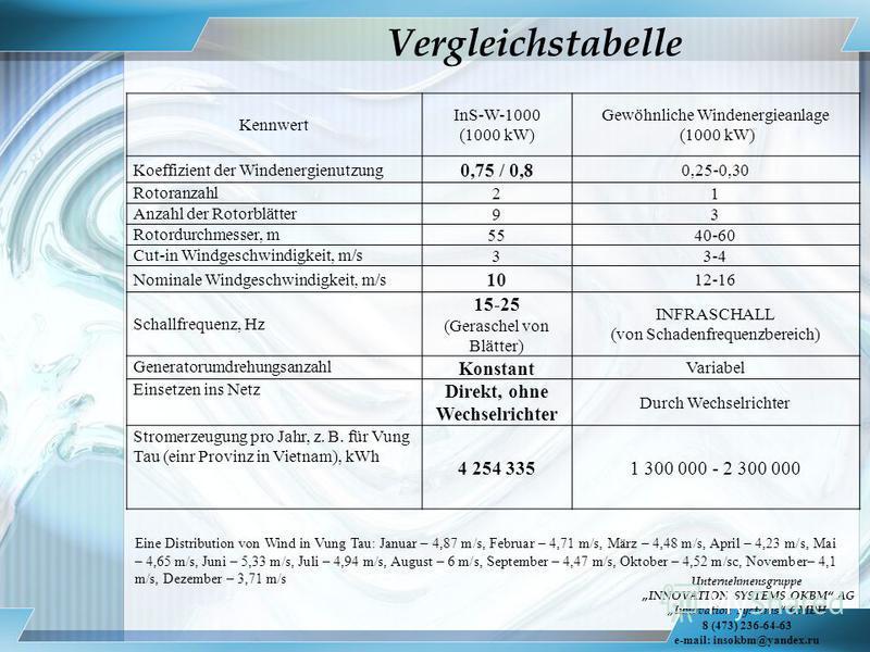 Vergleichstabelle Kennwert InS-W-1000 (1000 kW) Gewöhnliche Windenergieanlage (1000 kW) Koeffizient der Windenergienutzung 0,75 / 0,8 0,25-0,30 Rotoranzahl 21 Anzahl der Rotorblätter 93 Rotordurchmesser, m 5540-60 Cut-in Windgeschwindigkeit, m/s 33-4