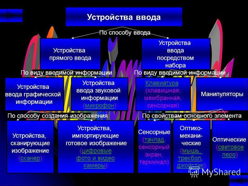 По свойствам основного элемента По виду вводимой информации По способу создания изображения По виду вводимой информации По способу ввода Устройства ввода Устройства прямого ввода Устройства ввода посредством набора Устройства ввода графической информ