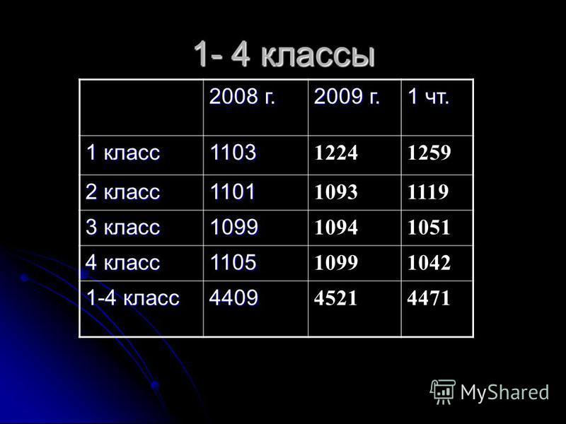 1- 4 классы 2008 г. 2009 г. 1 чт. 1 класс 1103 12241259 2 класс 1101 10931119 3 класс 1099 10941051 4 класс 1105 10991042 1-4 класс 4409 45214471