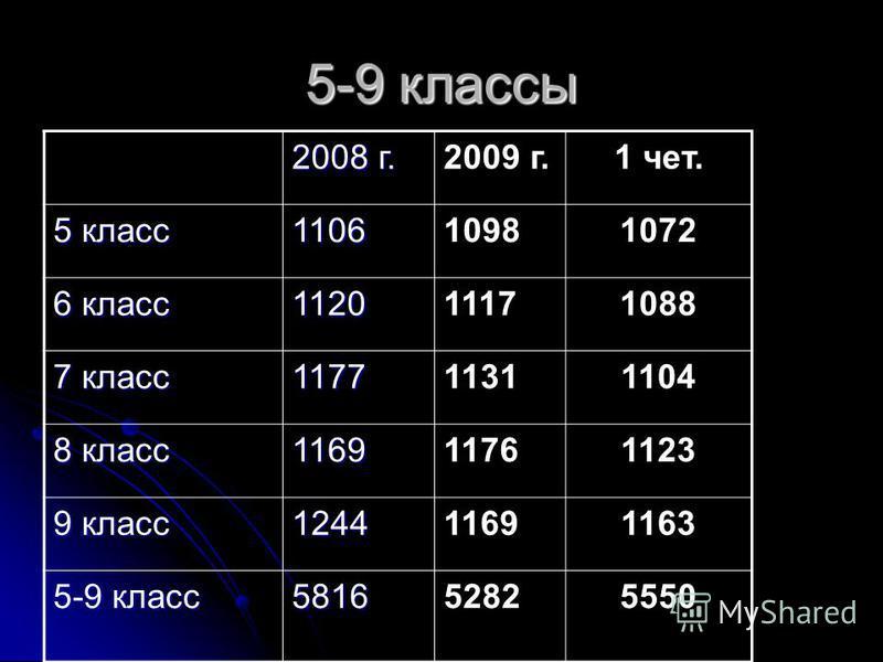 5-9 классы 2008 г. 2009 г.1 чет. 5 класс 110610981072 6 класс 112011171088 7 класс 117711311104 8 класс 116911761123 9 класс 124411691163 5-9 класс 581652825550