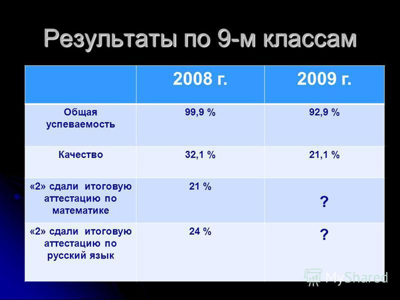 Результаты по 9-м классам 2008 г.2009 г. Общая успеваемость 99,9 %92,9 % Качество 32,1 %21,1 % «2» сдали итоговую аттестацию по математике 21 % ? «2» сдали итоговую аттестацию по русский язык 24 % ?