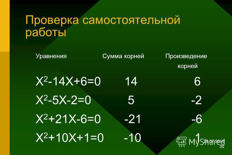 29.07.2015 29 Самостоятельная работа 1. Заполните пропуски в формулах и таблице Уравнения Сумма корней Произведение корней Х 2 –14Х+6=0 --- --- Х 2 +---Х-2=0 5 --- Х 2 +21Х+---=0 --- -6 Х 2 +---Х+---=0 -10 1