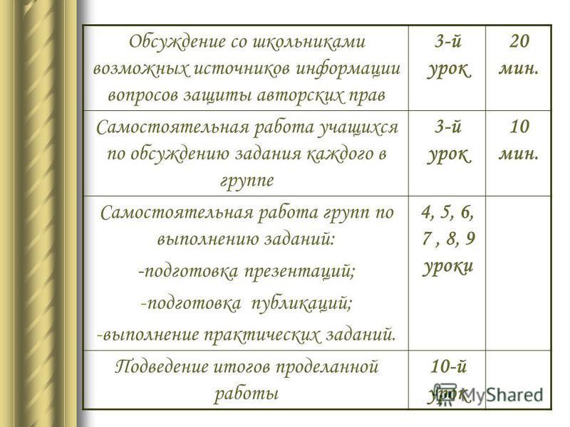 Этапы и сроки проведения проекта «Мозговой штурм» (формулирование тем исследований учеников) 1-й урок 20 мин. Формирование групп для проведения исследований, выдвижение гипотез решения проблем 1-й урок 20 мин. Выбор творческого названия проекта (совм