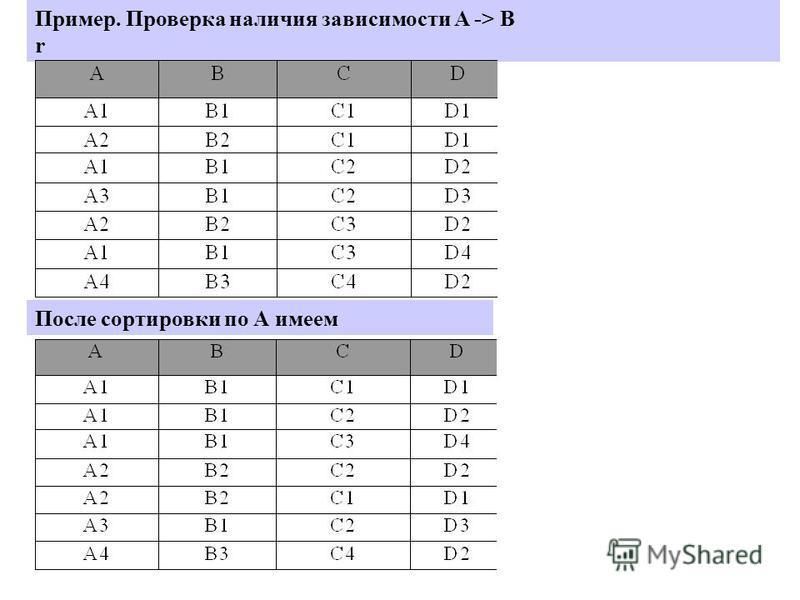 Пример. Проверка наличия зависимости A -> B r После сортировки по А имеем