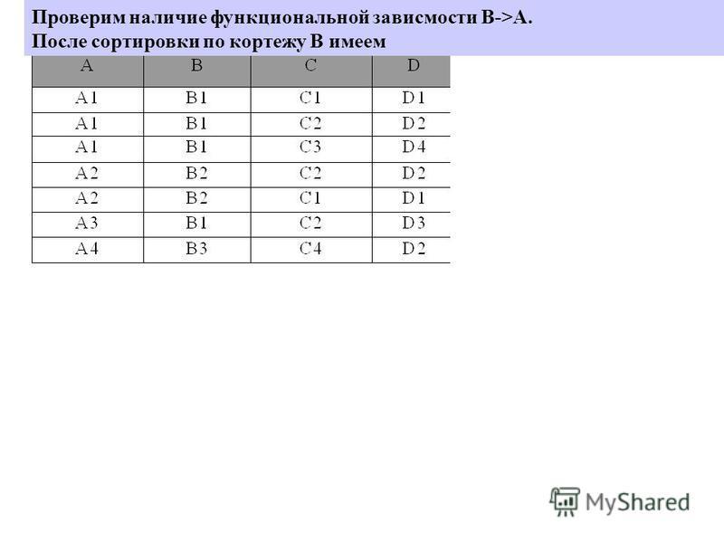 Проверим наличие функциональной зависмости B->А. После сортировки по кортежу B имеем