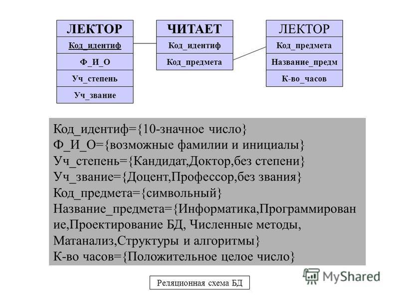 ЛЕКТОР Код_идентиф Ф_И_О Уч_степень Уч_звание ЧИТАЕТЛЕКТОР Код_идентиф Код_предмета Название_предм К-во_часов Код_предмета Код_идентиф={10-значное число} Ф_И_О={возможные фамилии и инициалы} Уч_степень={Кандидат,Доктор,без степени} Уч_звание={Доцент,