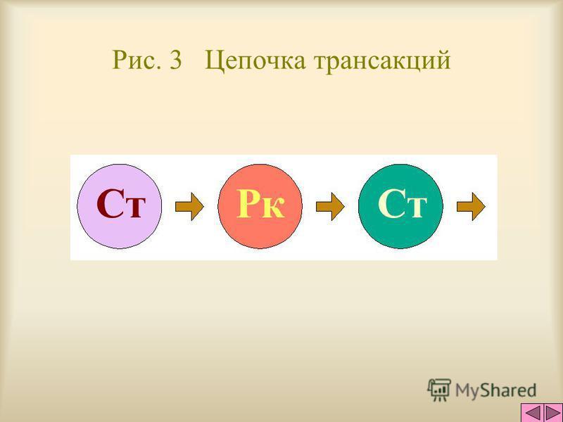 Рис. 2 Трансакционные единицы общения стимул реакция АВ АВ