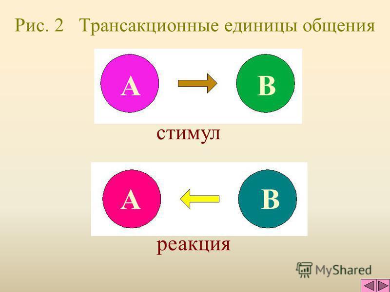 Рис. 1 Cтруктурная диаграмма Я - родитель - взрослый - ребенок Р В Ре