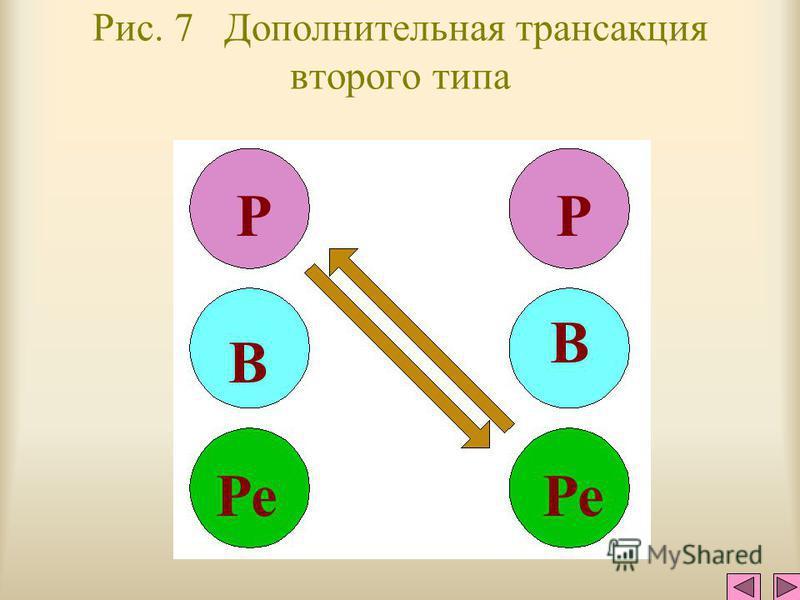 Рис. 6 Скрытая трансакция (угловая) РР ВВ Ре