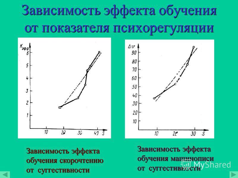 Эффект психорогуляции Активизирующее воздействие Релаксирующее воздействие