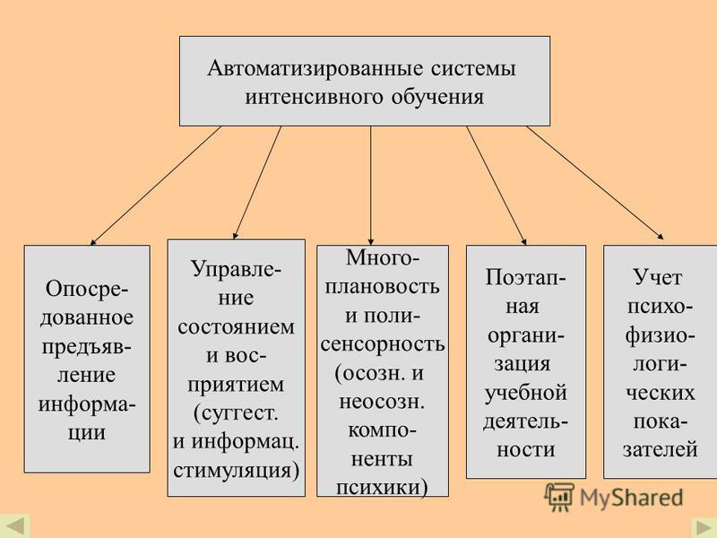 Интенсификация обручения Теоретическая база: педагогика, кибернетика, физиология ВНД, психология, акмеология Дидактический подход Психофизиологический подход Кибернетический подход