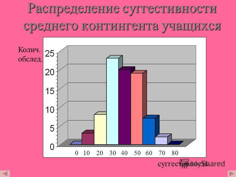 Зависимость эффекта обручения от показателя психорогуляции Зависимость эффекта обручения скорочтению от суггестииивности Зависимость эффекта обручения машинописи от суггестииивности