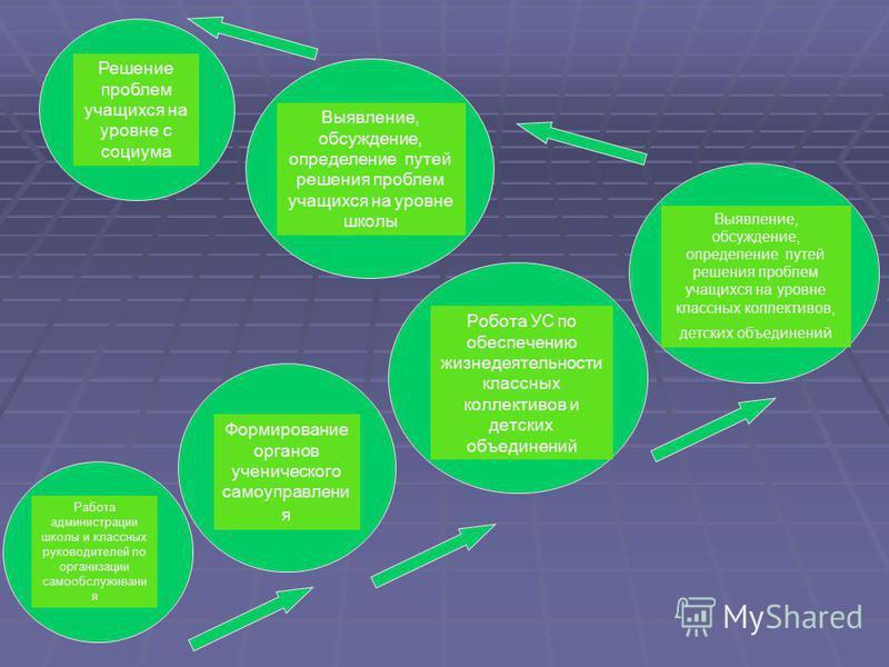 1-4 классы Моделирование и становление 5-6 классы Усиление и активизация 7-8 классы Активизация и совершенствование 9 класс Совершенствование и использование