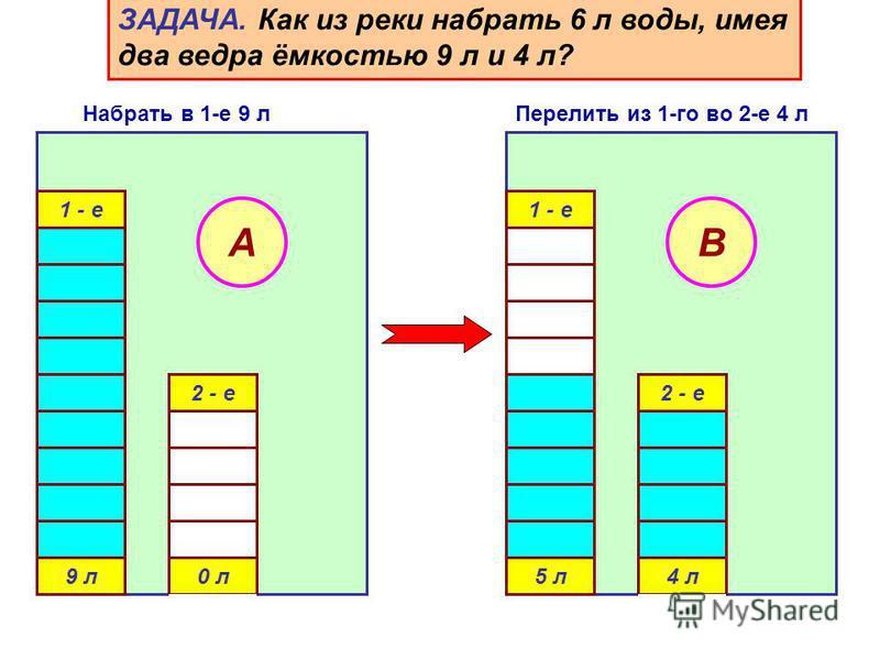 1 - е 9 л 0 л 2 - е A 1 - е 5 л 4 л 2 - е B ЗАДАЧА. Как из реки набрать 6 л воды, имея два ведра ёмкостью 9 л и 4 л? Набрать в 1-е 9 л Перелить из 1-го во 2-е 4 л