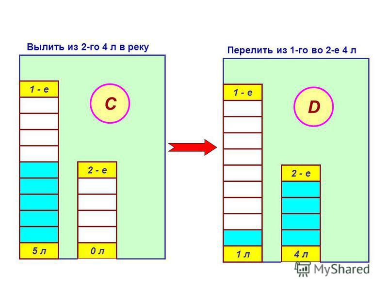 1 - е 5 л 0 л 2 - е C 1 - е 1 л 4 л 2 - е D Вылить из 2-го 4 л в реку Перелить из 1-го во 2-е 4 л