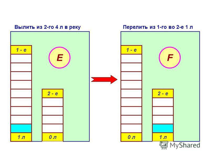 1 - е 1 л 0 л 2 - е E 1 - е 0 л 1 л 2 - е F Вылить из 2-го 4 л в реку Перелить из 1-го во 2-е 1 л
