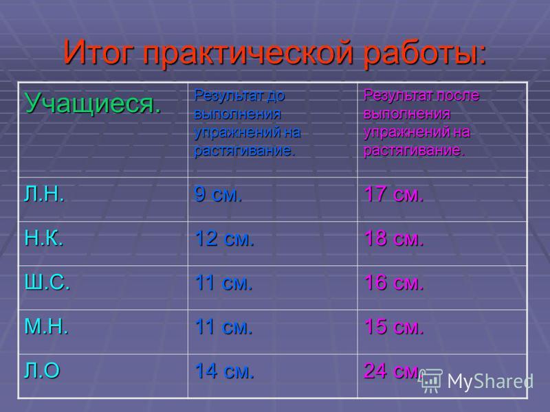 Итог практической работы: Учащиеся. Результат до выполнения упражнений на растягивание. Результат после выполнения упражнений на растягивание. Л.Н. 9 см. 17 см. Н.К. 12 см. 18 см. Ш.С. 11 см. 16 см. М.Н. 11 см. 15 см. Л.О 14 см. 24 см.