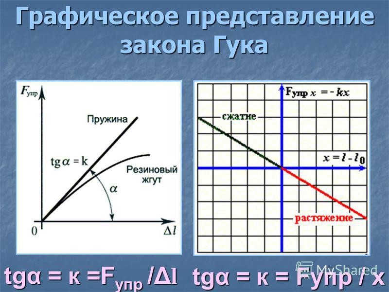 Графическое представление закона Гука tgα = к =F упр /Δ l tgα = к = Fупр / х