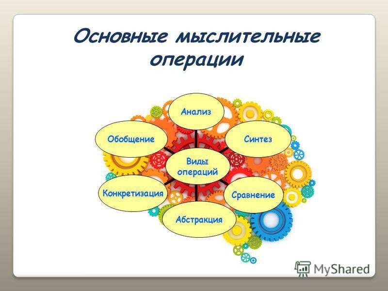 Основные мыслительные операции Виды операций Анализ СинтезСравнение АбстракцияКонкретизация Обобщение