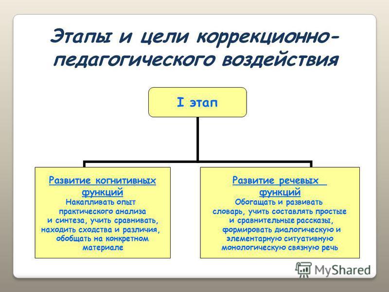 I этап Развитие когнитивных функций Накапливать опыт практического анализа и синтеза, учить сравнивать, находить сходства и различия, обобщать на конкретном материале Развитие речевых функций Обогащать и развивать словарь, учить составлять простые и