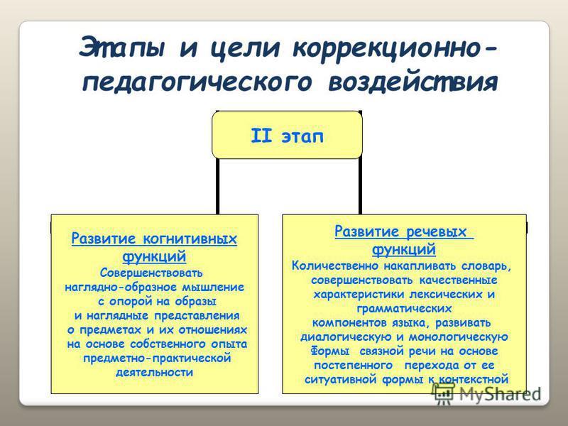 II этап Развитие когнитивных функций Совершенствовать наглядно-образное мышление с опорой на образы и наглядные представления о предметах и их отношениях на основе собственного опыта предметно-практической деятельности Развитие речевых функций Количе