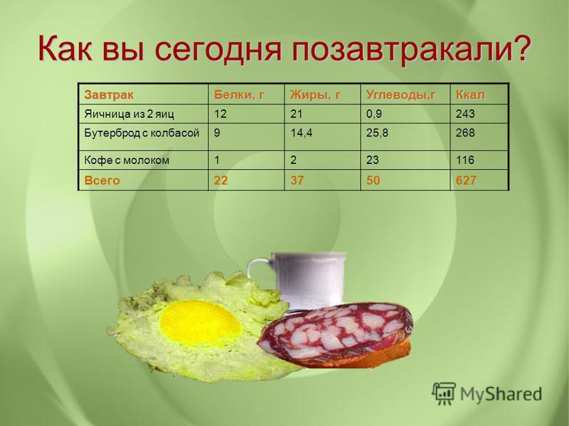 Как вы сегодня позавтракали? Завтрак Белки, г Жиры, г Углеводы,г Ккал Яичница из 2 яиц 12210,9243 Бутерброд с колбасой 914,425,8268 Кофе с молоком 1223116 Всего 223750627