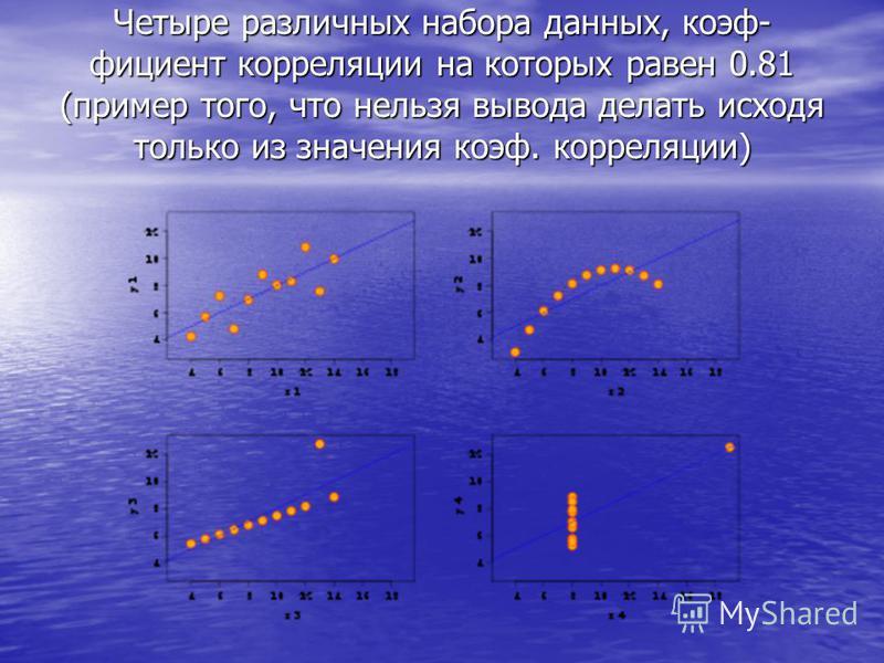 Четыре различных набора данных, коэфффф- фициент корреляции на которых равен 0.81 (пример того, что нельзя вывода делать исходя только из значения коэфффф. корреляции)