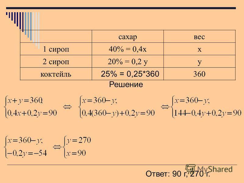 сахар вес 1 сироп 40% = 0,4 х 2 сироп 20% = 0,2 у коктейль 25% = 0,25*360 360 Решение Ответ: 90 г, 270 г.