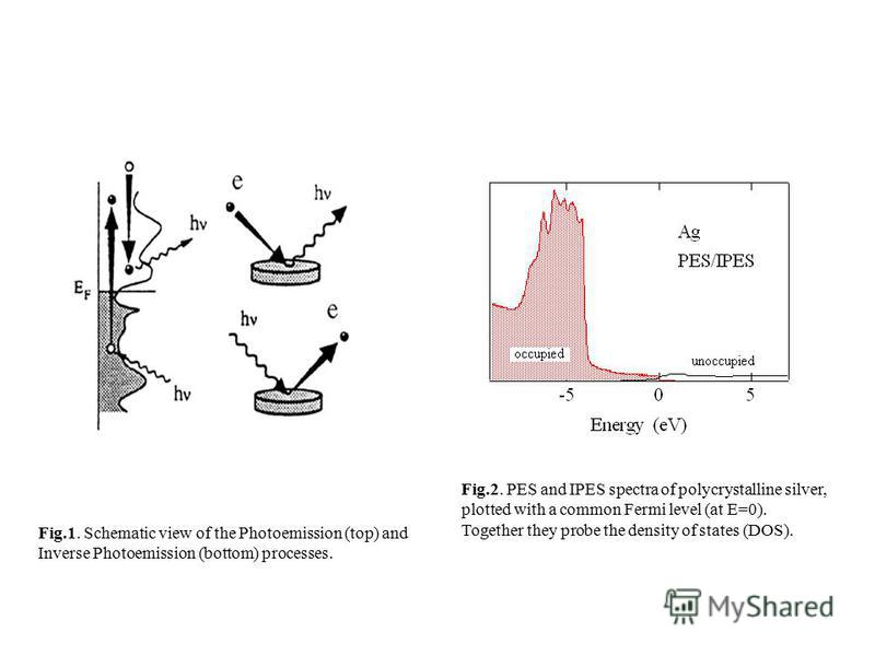 Fig.1. Schematic view of the Photoemission (top) and Inverse Photoemission (bottom) processes. Fig.2. PES and IPES spectra of polycrystalline silver, plotted with a common Fermi level (at E=0). Together they probe the density of states (DOS).