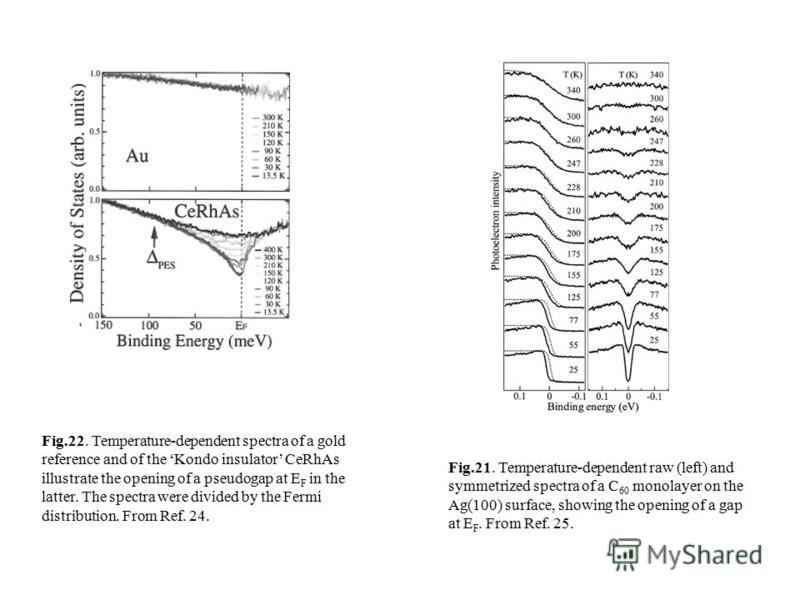 Fig.21. Temperature-dependent raw (left) and symmetrized spectra of a C 60 monolayer on the Ag(100) surface, showing the opening of a gap at E F. From Ref. 25. Fig.22. Temperature-dependent spectra of a gold reference and of the Kondo insulator CeRhA