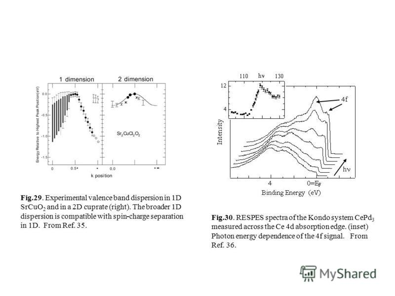 Fig.29. Experimental valence band dispersion in 1D SrCuO 2 and in a 2D cuprate (right). The broader 1D dispersion is compatible with spin-charge separation in 1D. From Ref. 35. Fig.30. RESPES spectra of the Kondo system CePd 3 measured across the Ce