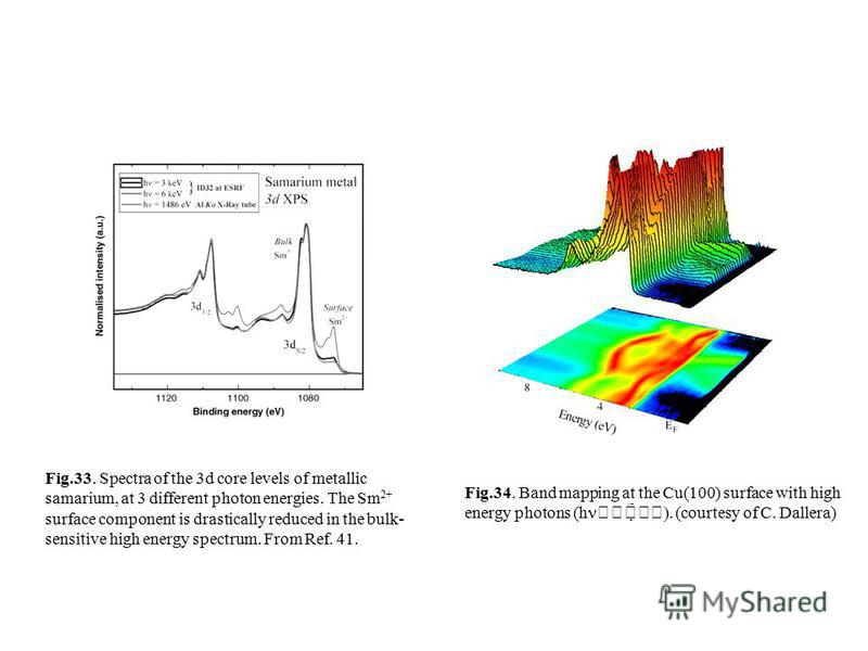 Fig.33. Spectra of the 3d core levels of metallic samarium, at 3 different photon energies. The Sm 2+ surface component is drastically reduced in the bulk- sensitive high energy spectrum. From Ref. 41. Fig.34. Band mapping at the Cu(100) surface with