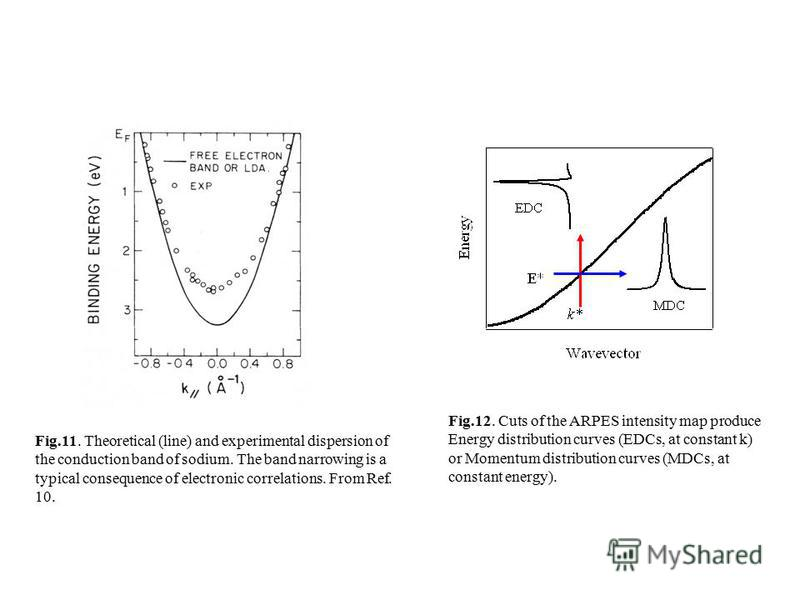 Fig.11. Theoretical (line) and experimental dispersion of the conduction band of sodium. The band narrowing is a typical consequence of electronic correlations. From Ref. 10. Fig.12. Cuts of the ARPES intensity map produce Energy distribution curves