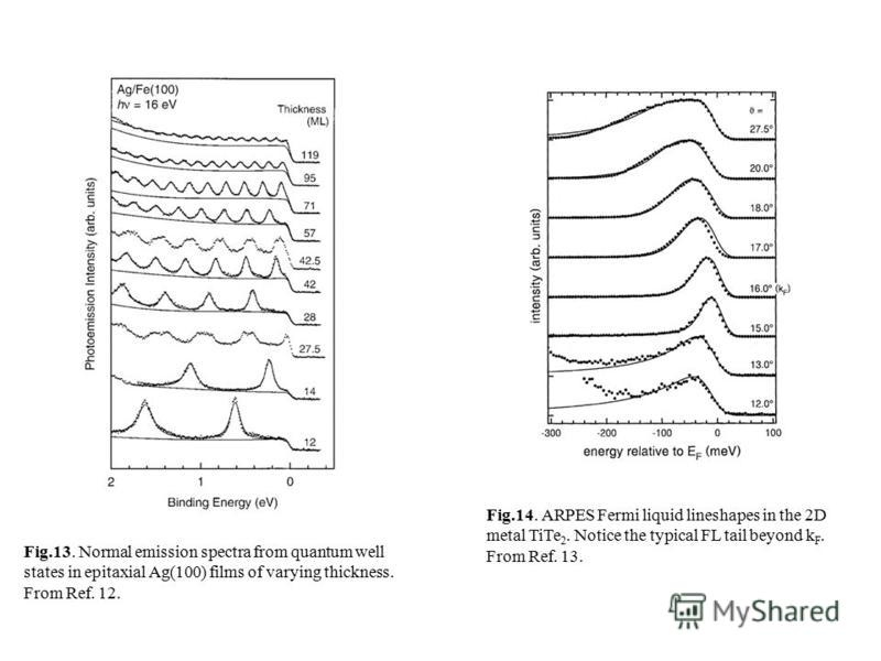 Fig.13. Normal emission spectra from quantum well states in epitaxial Ag(100) films of varying thickness. From Ref. 12. Fig.14. ARPES Fermi liquid lineshapes in the 2D metal TiTe 2. Notice the typical FL tail beyond k F. From Ref. 13.