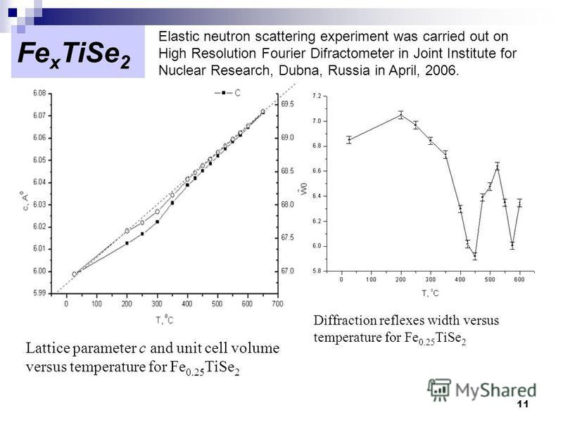 11 Fe x TiSe 2 Lattice parameter c and unit cell volume versus temperature for Fe 0.25 TiSe 2 Elastic neutron scattering experiment was carried out on High Resolution Fourier Difractometer in Joint Institute for Nuclear Research, Dubna, Russia in Apr