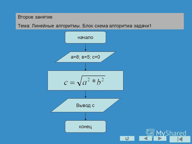 Второе занятие Тема: Линейные алгоритмы. Блок схема алгоритма задачи 1 начало а=8; в=5; с=0 Вывод с конец