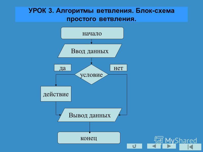 УРОК 3. Алгоритмы ветвления. Блок-схема простого ветвления. начало условие действие Ввод данных Вывод данных конец да-нет