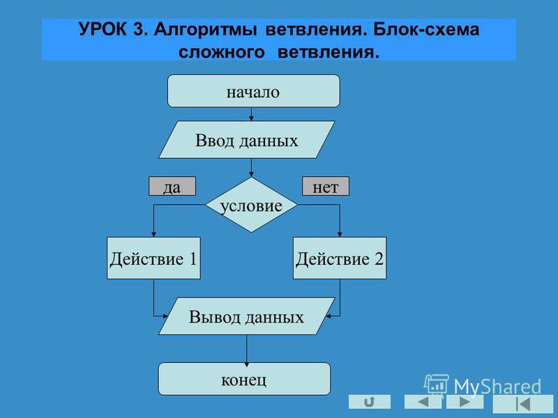 УРОК 3. Алгоритмы ветвления. Блок-схема сложного ветвления. начало условие Действие 1 Ввод данных Вывод данных конец да-нет Действие 2
