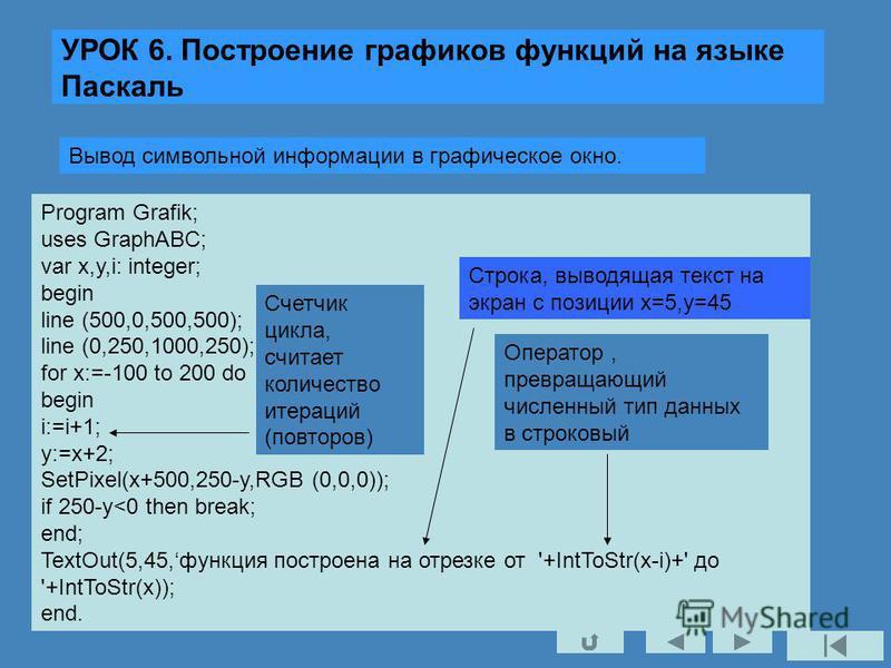 УРОК 6. Построение графиков функций на языке Паскаль Вывод символьной информации в графическое окно. Program Grafik; uses GraphABC; var x,y,i: integer; begin line (500,0,500,500); line (0,250,1000,250); for x:=-100 to 200 do begin i:=i+1; y:=x+2; Set