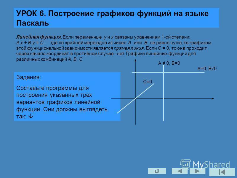 УРОК 6. Построение графиков функций на языке Паскаль Задания: Составьте программы для построения указанных трех вариантов графиков линейной функции. Они должны выглядеть так: Линейная функция. Если переменные y и x связаны уравнением 1-ой степени: A
