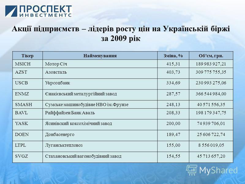 Акції підприємств – лідерів росту цін на Українській біржі за 2009 рік ТікерНайменуванняЗміна, %Обєм, грн. MSICHМотор Січ415,31189 983 927,21 AZSTАзовсталь403,73309 775 755,35 USCBУкрсоцбанк334,69230 993 275,06 ENMZЄнакієвський металургійний завод287