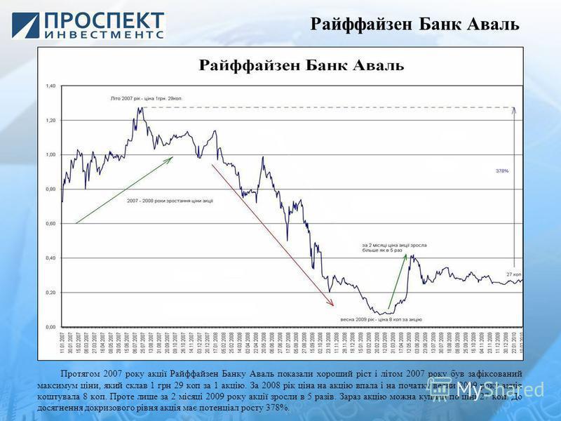 Райффайзен Банк Аваль Протягом 2007 року акції Райффайзен Банку Аваль показали хороший ріст і літом 2007 року був зафіксований максимум ціни, який склав 1 грн 29 коп за 1 акцію. За 2008 рік ціна на акцію впала і на початку весни 2009 року акція кошту