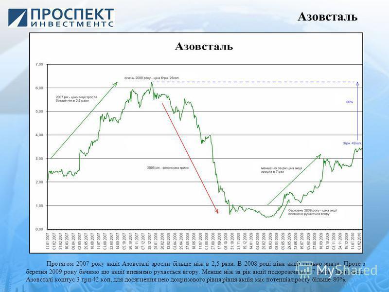 Азовсталь Протягом 2007 року акції Азовсталі зросли більше ніж в 2,5 рази. В 2008 році ціна акції сильно впала. Проте з березня 2009 року бачимо що акції впевнено рухається вгору. Менше ніж за рік акції подорожчали в 7 разів. Зараз акція Азовсталі ко