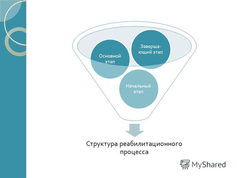 Структура реабилитационного процесса Начальный этап Основной этап Заверша - ющий этап