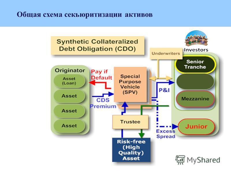 Общая схема секьюритизации активов
