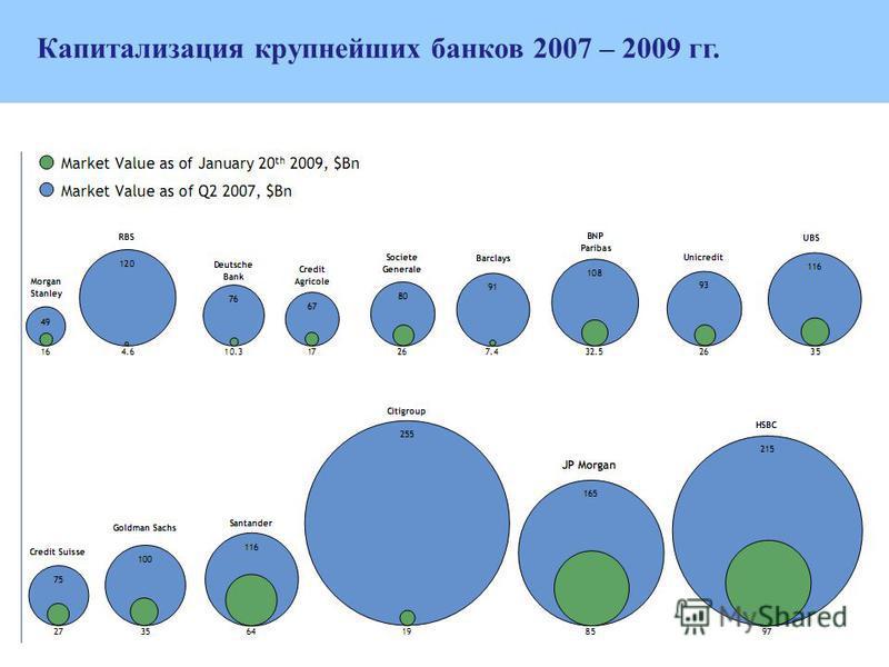 Капитализация крупнейших банков 2007 – 2009 гг.