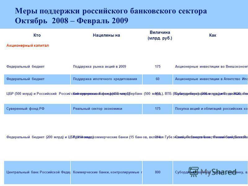 37 Меры поддержки российского банковского сектора Октябрь 2008 – Февраль 2009